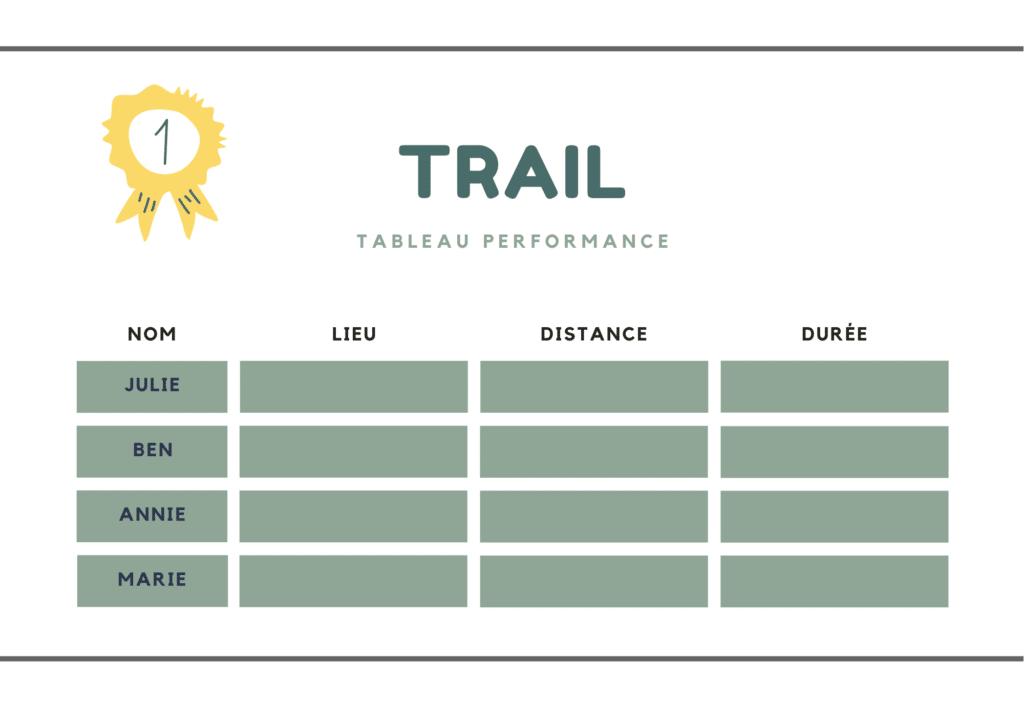 Tableau Performances Trail OTPO